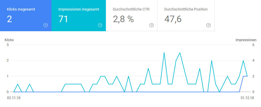 Einblick in die Google Search Console